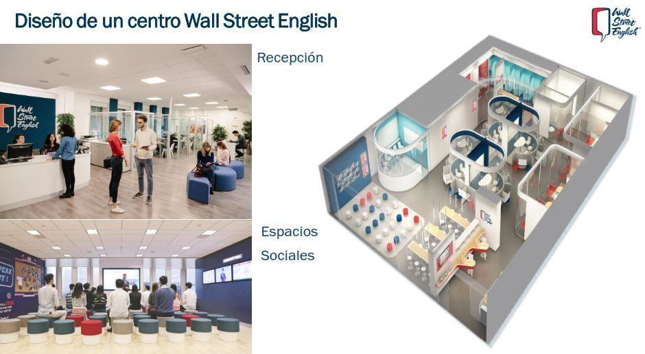 Información franquicia wall street english